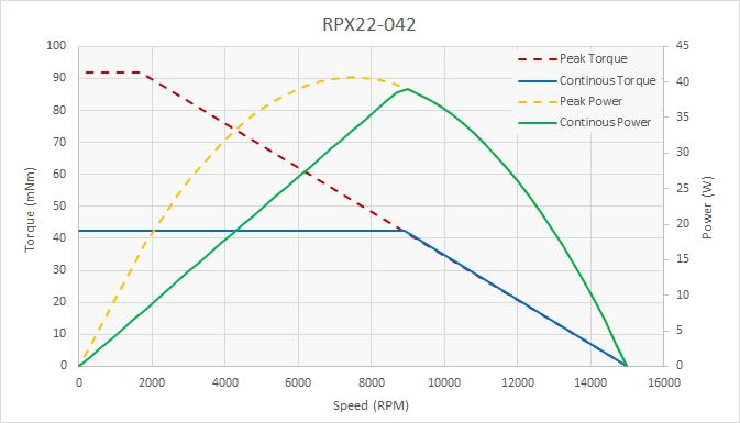 Chart: RPX22-042 Peak and Continuous Torque and Power