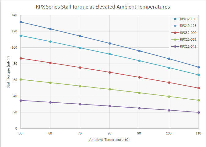 Chart: RPX Series Stall Torque at elevated Ambient Temperatures