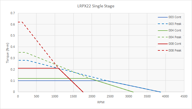 LRPX22 Speed Torque Performance - 1 Stage