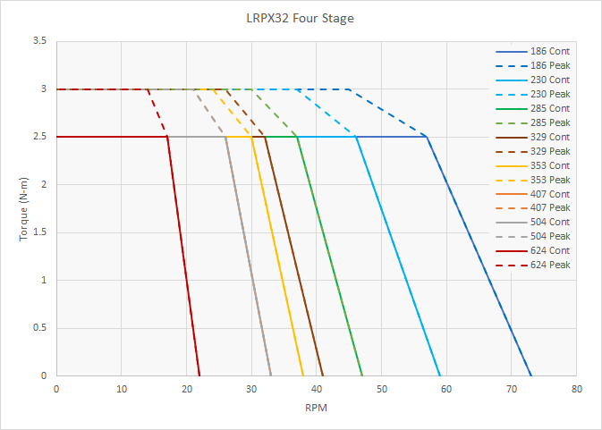 LRPX22 Speed Torque Performance - 4 Stage