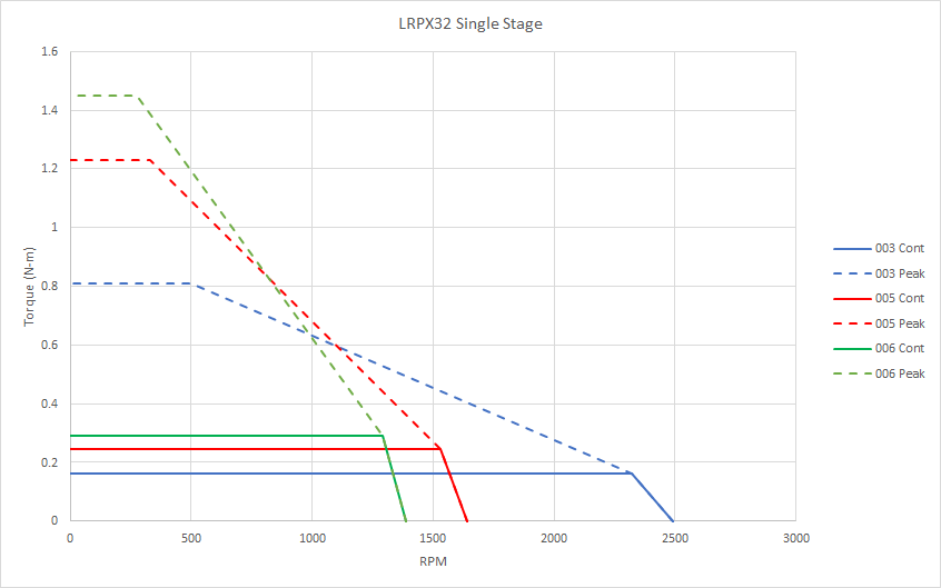 Chart: LRPX 1-Stage Gearmotor Speed and Torque