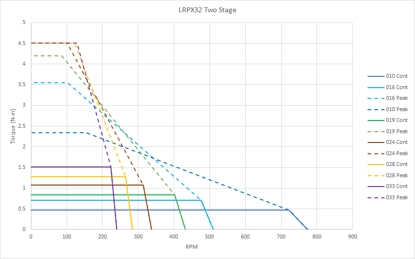 Chart: LRPX 2-Stage Gearmotor Speed and Torque
