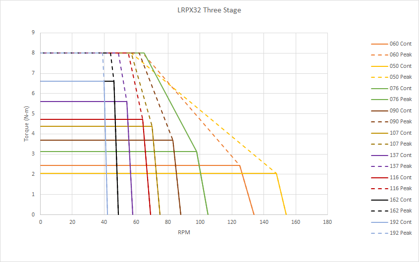 Chart: LRPX 3-Stage Gearmotor Speed and Torque