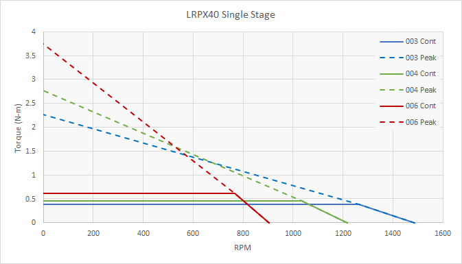 LRPX40 Speed Torque Performance - 1 Stage