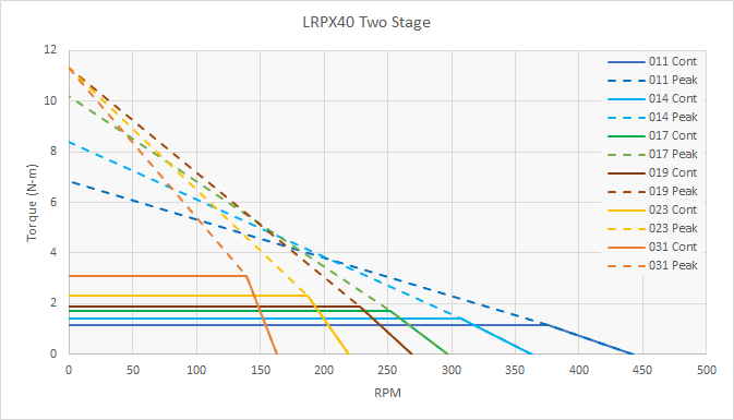 LRPX40 Speed Torque Performance - 2 Stage
