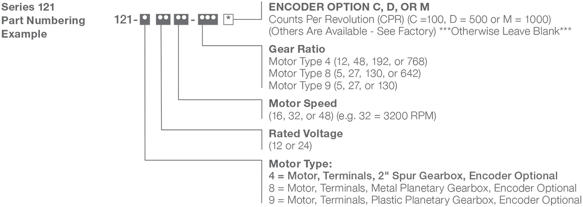 Series 121-4 - 2.1 inch DC Spur Gear Motor Numbering Example