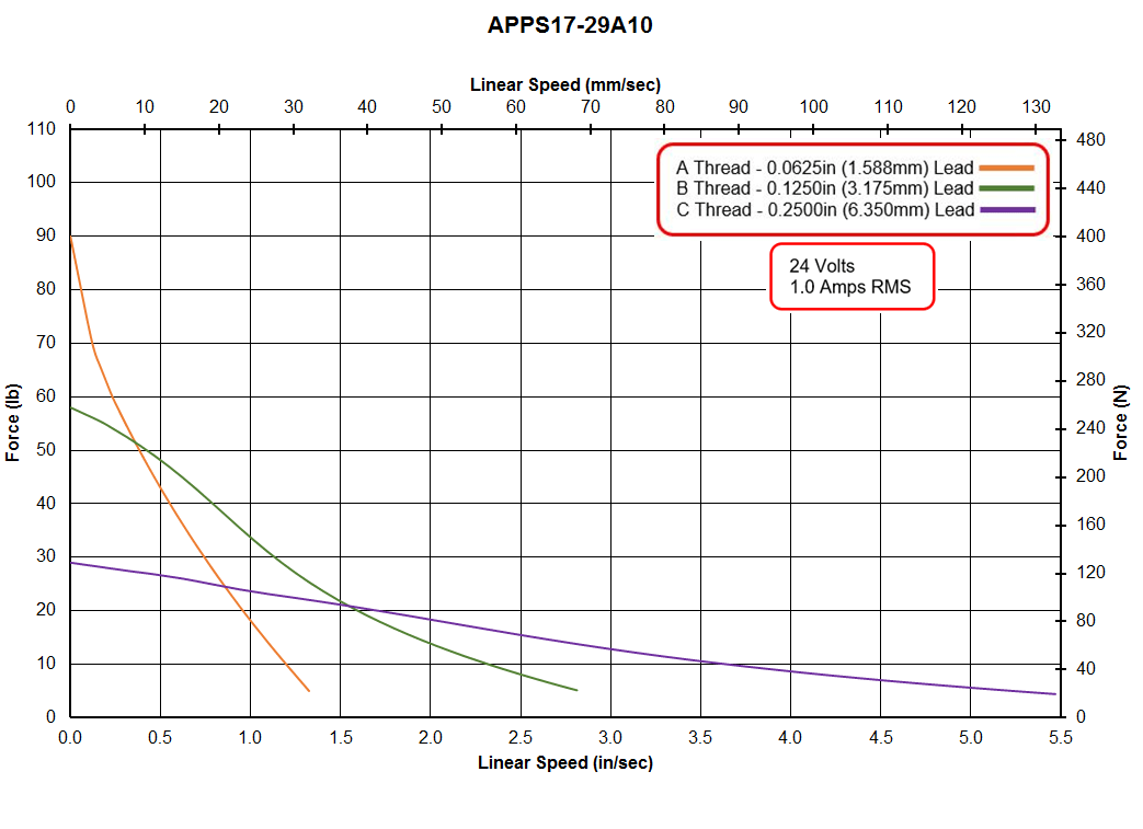 APPS17-29A10 Speed - Force Curve