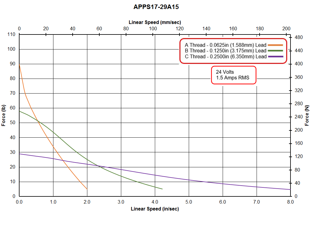 APPS17-29A15 Speed - Force Curve