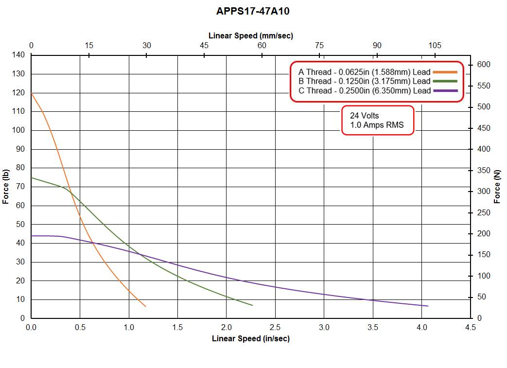 APPS17-47A10 Speed - Force Curve