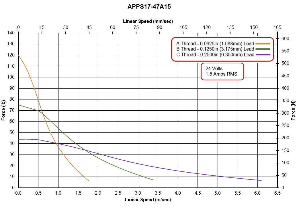 APPS17-47A15 Speed - Force Curve