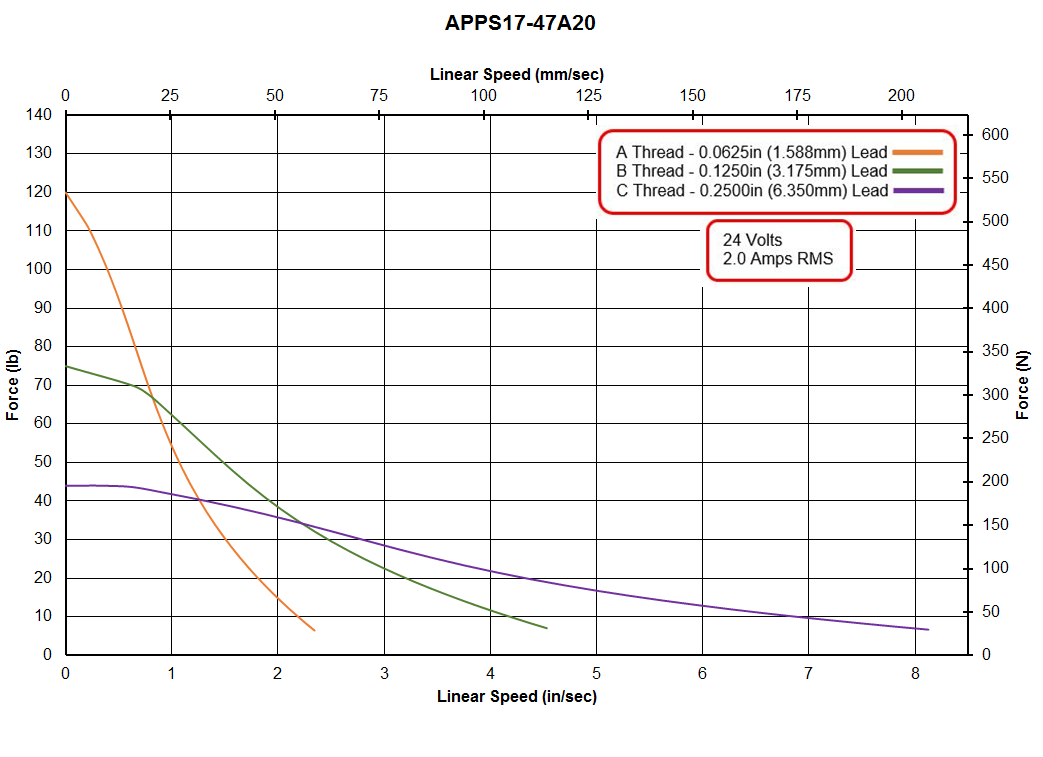 APPS17-47A20 Speed - Force Curve