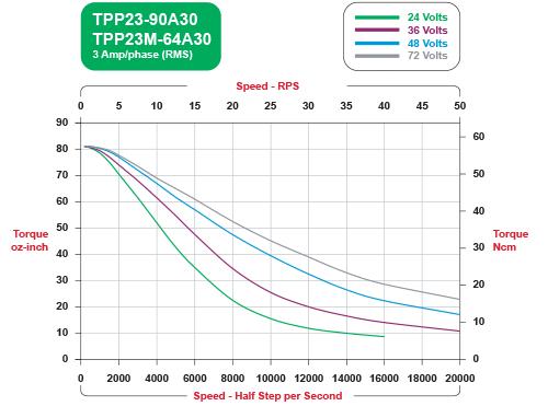 Electrocraft tpp23 torquepower plus stepper motor for Stepper motor torque curve